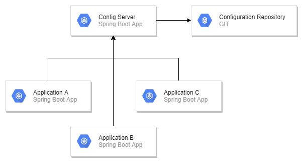 Diagram komunikacji aplikacji i serwera