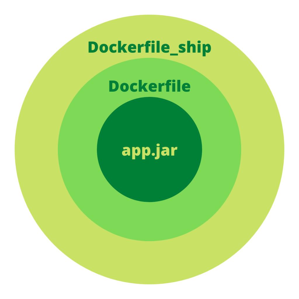 konfiguracja w kontenerze z aplikacją